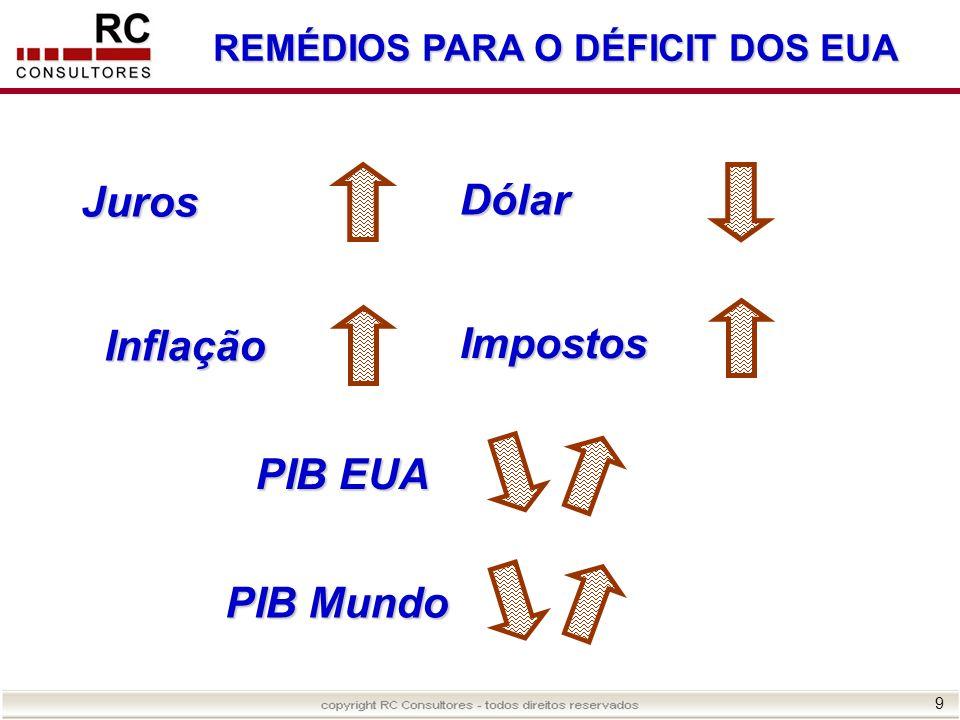 9 REMÉDIOS PARA O DÉFICIT DOS EUA Juros Impostos Inflação Dólar PIB EUA PIB Mundo