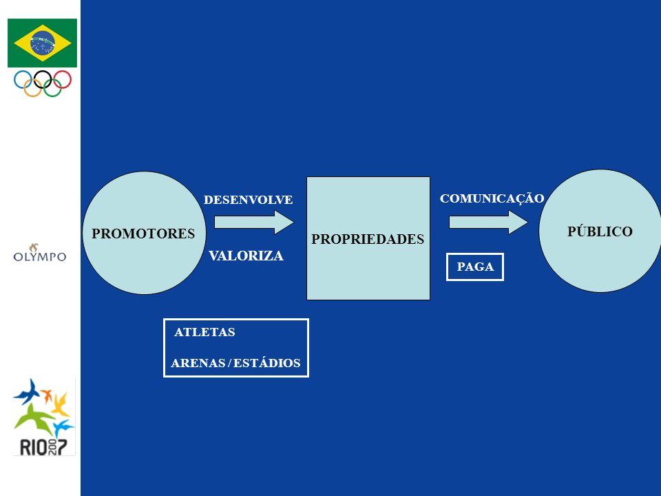 PROMOTORES PÚBLICO PROPRIEDADES DESENVOLVE VALORIZA ATLETAS ARENAS / ESTÁDIOS COMUNICAÇÃO PAGA