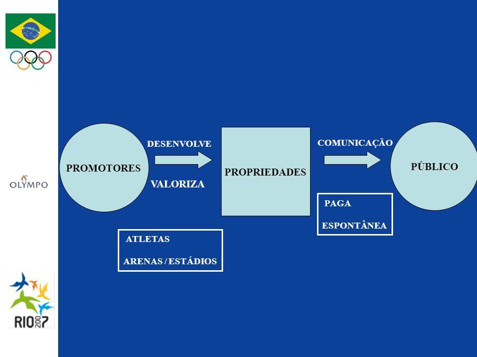 PROMOTORES PÚBLICO PROPRIEDADES DESENVOLVE VALORIZA ATLETAS ARENAS / ESTÁDIOS COMUNICAÇÃO PAGA ESPONTÂNEA