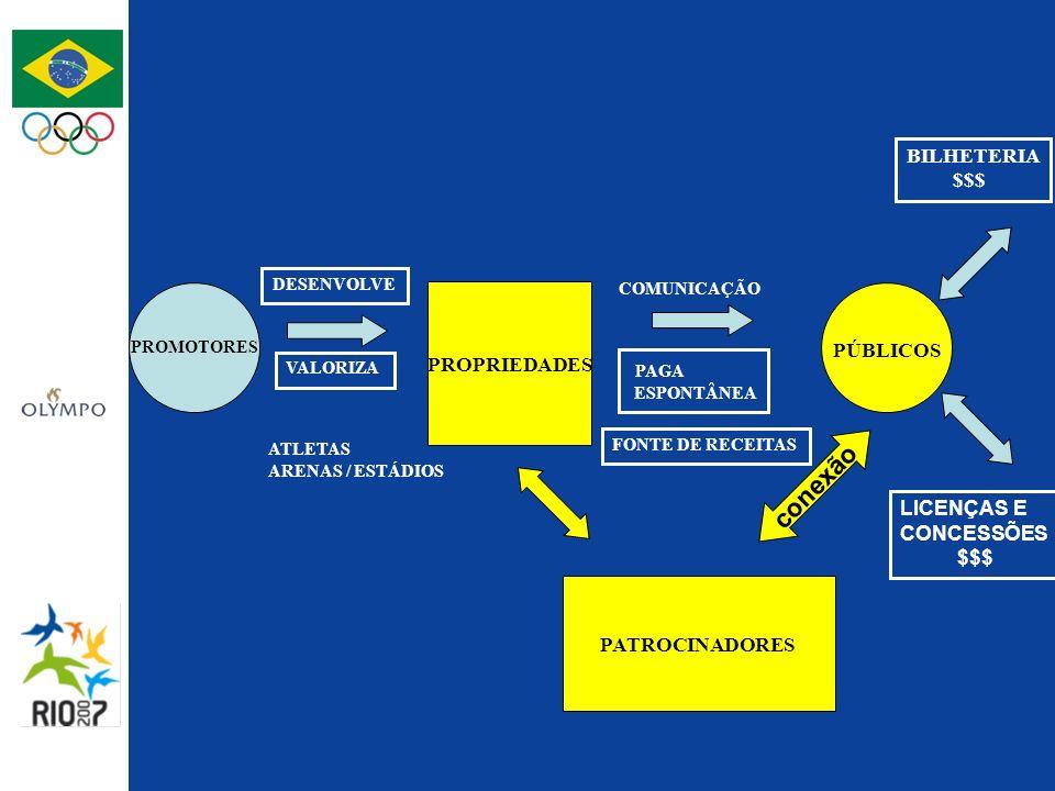 PROMOTORES PÚBLICOS PROPRIEDADES DESENVOLVE VALORIZA ATLETAS ARENAS / ESTÁDIOS COMUNICAÇÃO PATROCINADORES conexão PAGA ESPONTÂNEA BILHETERIA $$$ FONTE DE RECEITAS LICENÇAS E CONCESSÕES $$$