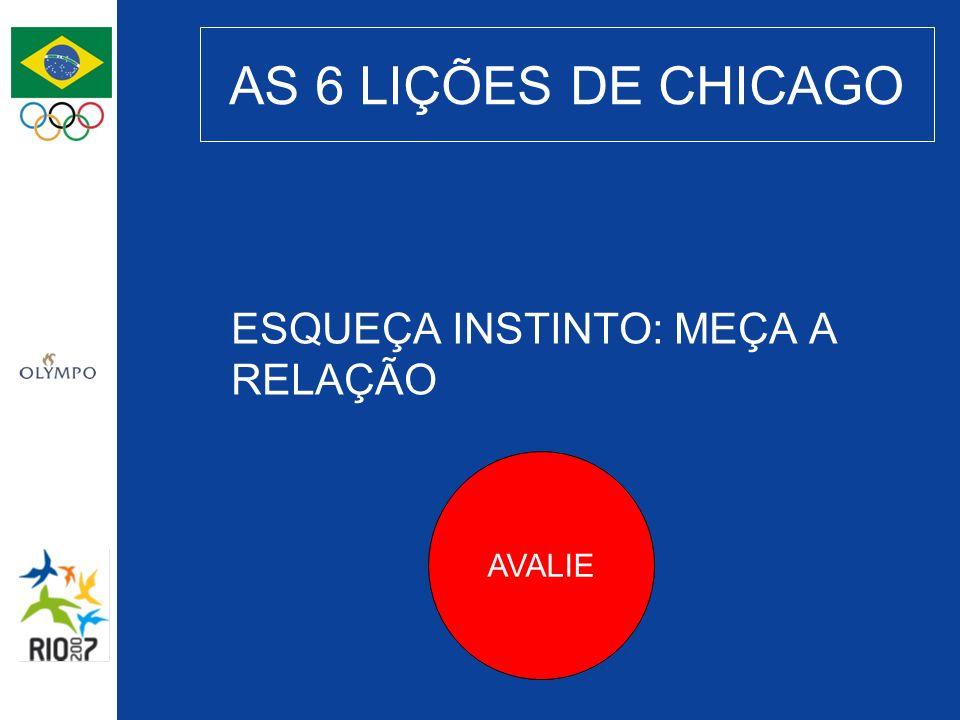 AS 6 LIÇÕES DE CHICAGO ESQUEÇA INSTINTO: MEÇA A RELAÇÃO AVALIE