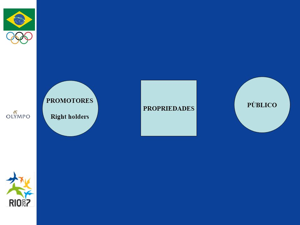 PROMOTORES PÚBLICO $$$ PROPRIEDADES DESENVOLVE VALORIZA ATLETAS ARENAS / ESTÁDIOS COMUNICAÇÃO PATROCINADORE$$$ PAGA ESPONTÂNEA BILHETERIA $$$ FONTE DE RECEITAS $$$