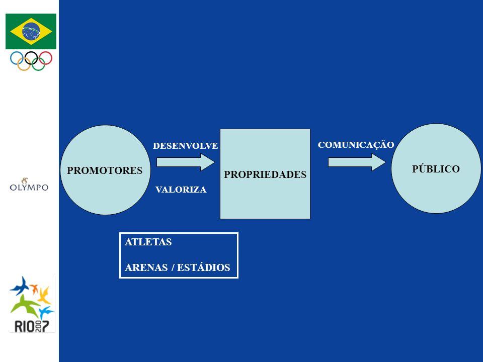 PROMOTORES PÚBLICO PROPRIEDADES DESENVOLVE VALORIZA ATLETAS ARENAS / ESTÁDIOS COMUNICAÇÃO
