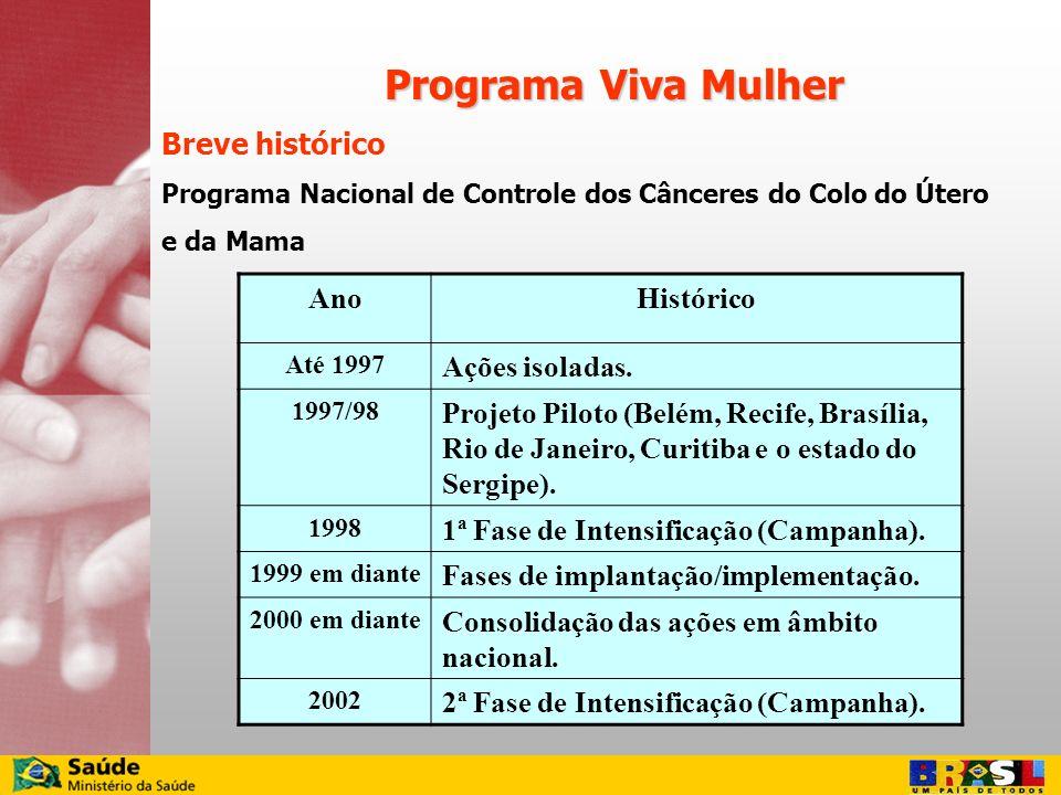 AnoHistórico Até 1997 Ações isoladas. 1997/98 Projeto Piloto (Belém, Recife, Brasília, Rio de Janeiro, Curitiba e o estado do Sergipe). 1998 1ª Fase d