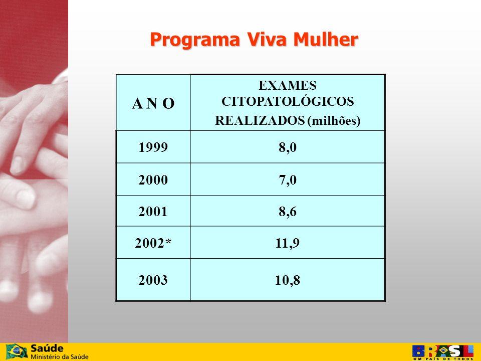 A N O EXAMES CITOPATOLÓGICOS REALIZADOS (milhões) 19998,0 20007,0 20018,6 2002*11,9 200310,8 Programa Viva Mulher