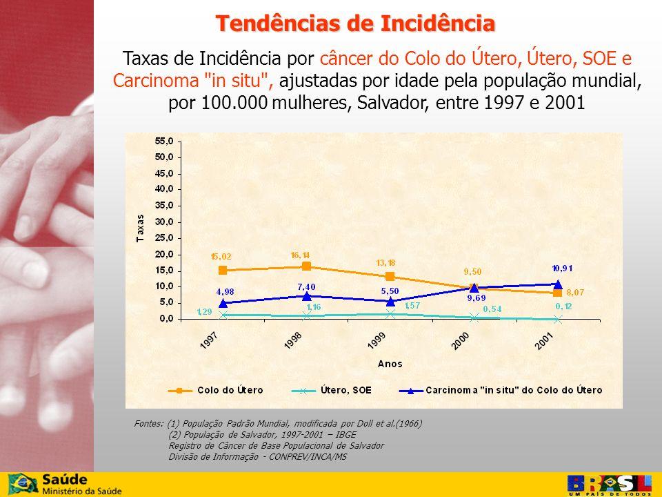 Taxas de Incidência por câncer do Colo do Útero, Útero, SOE e Carcinoma