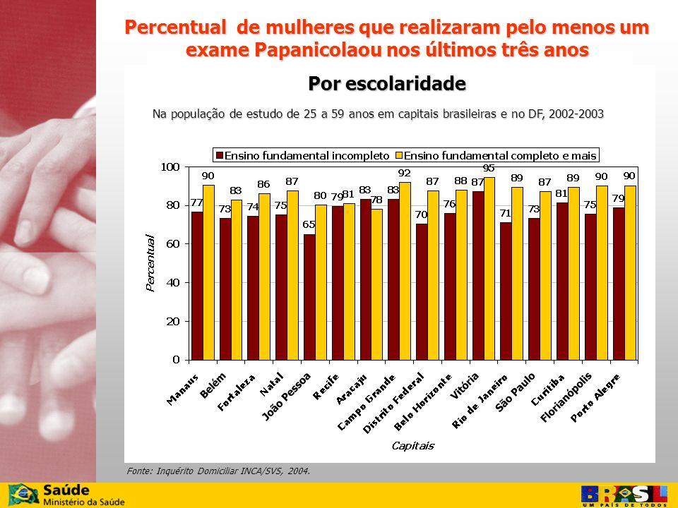 Percentual de mulheres que realizaram pelo menos um exame Papanicolaou nos últimos três anos Por escolaridade Na população de estudo de 25 a 59 anos e