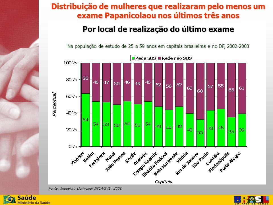 Distribuição de mulheres que realizaram pelo menos um exame Papanicolaou nos últimos três anos Por local de realização do último exame Na população de