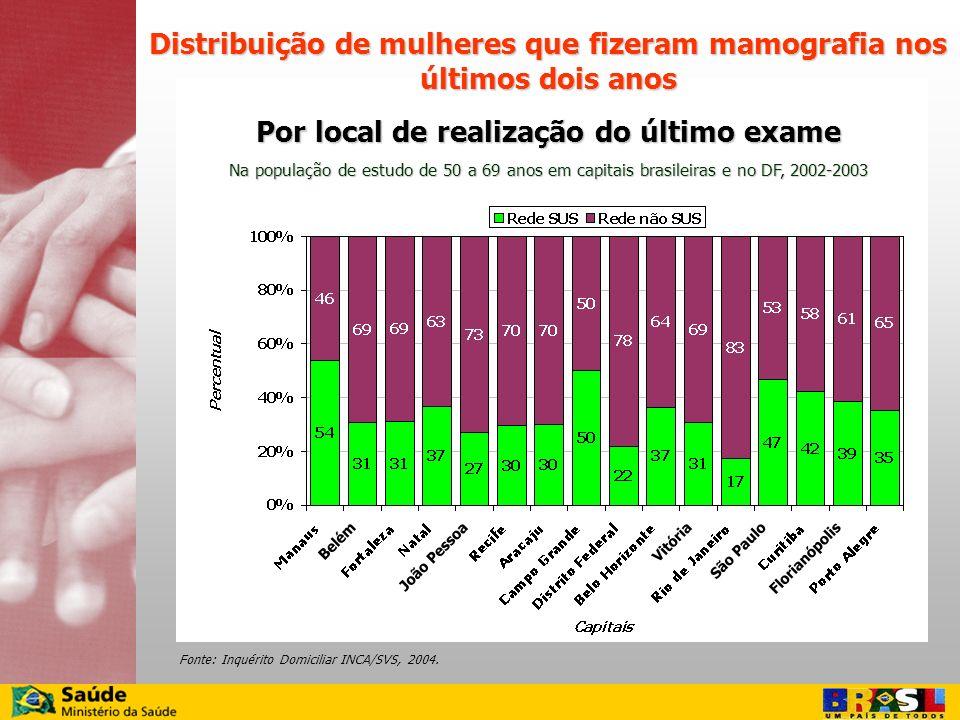 Distribuição de mulheres que fizeram mamografia nos últimos dois anos Por local de realização do último exame Na população de estudo de 50 a 69 anos e