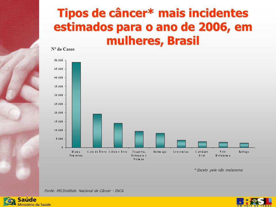 Fonte: MS/Instituto Nacional de Câncer - INCA Nº de Casos Tipos de câncer* mais incidentes estimados para o ano de 2006, em mulheres, Brasil * Exceto