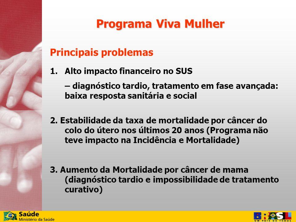 1. 1.Alto impacto financeiro no SUS – diagnóstico tardio, tratamento em fase avançada: baixa resposta sanitária e social 2. Estabilidade da taxa de mo