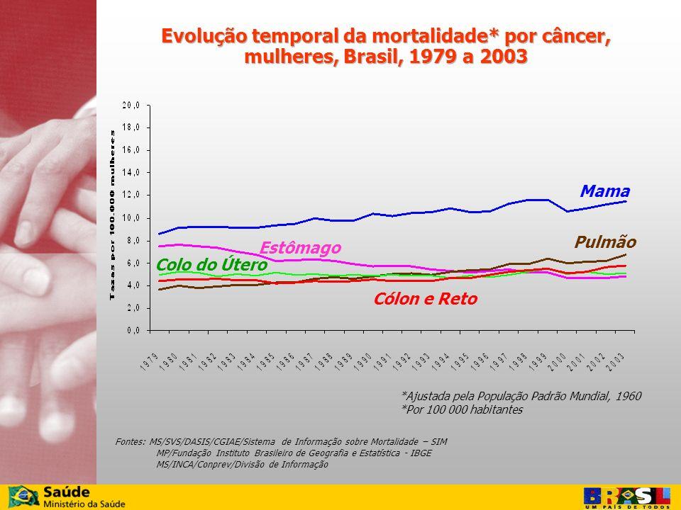 Evolução temporal da mortalidade* por câncer, mulheres, Brasil, 1979 a 2003 Pulmão Mama Cólon e Reto Estômago Colo do Útero Fontes: MS/SVS/DASIS/CGIAE