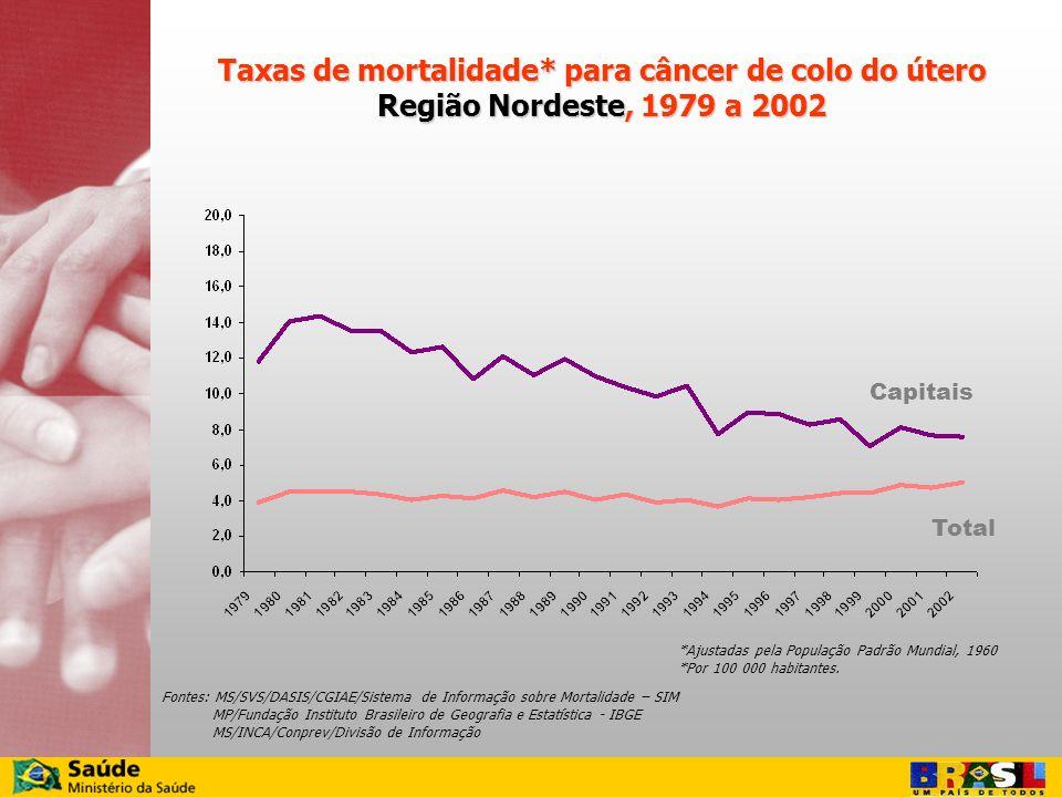 Taxas de mortalidade* para câncer de colo do útero Região Nordeste, 1979 a 2002 Fontes: MS/SVS/DASIS/CGIAE/Sistema de Informação sobre Mortalidade – S