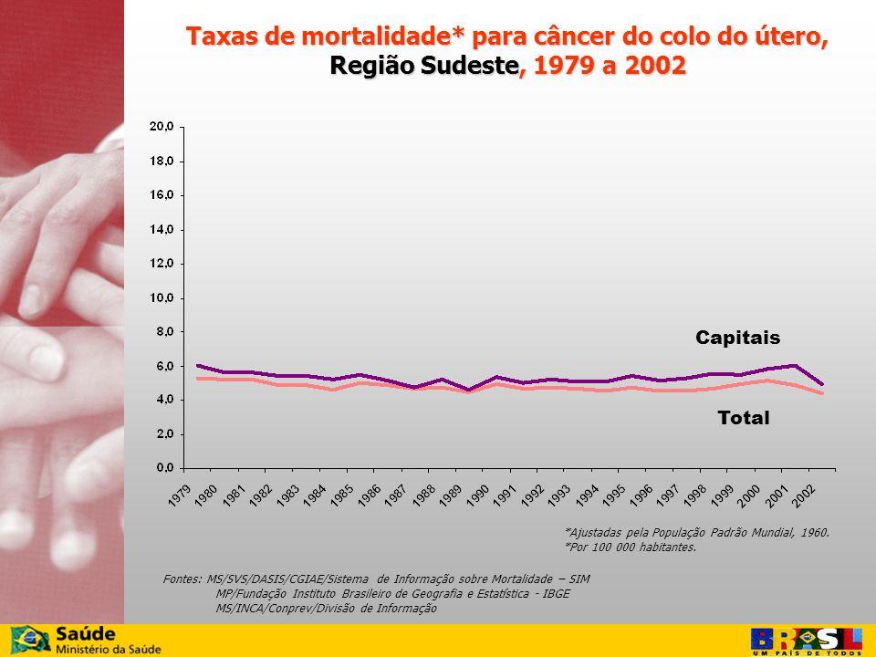 Taxas de mortalidade* para câncer do colo do útero, Região Sudeste, 1979 a 2002 Fontes: MS/SVS/DASIS/CGIAE/Sistema de Informação sobre Mortalidade – S