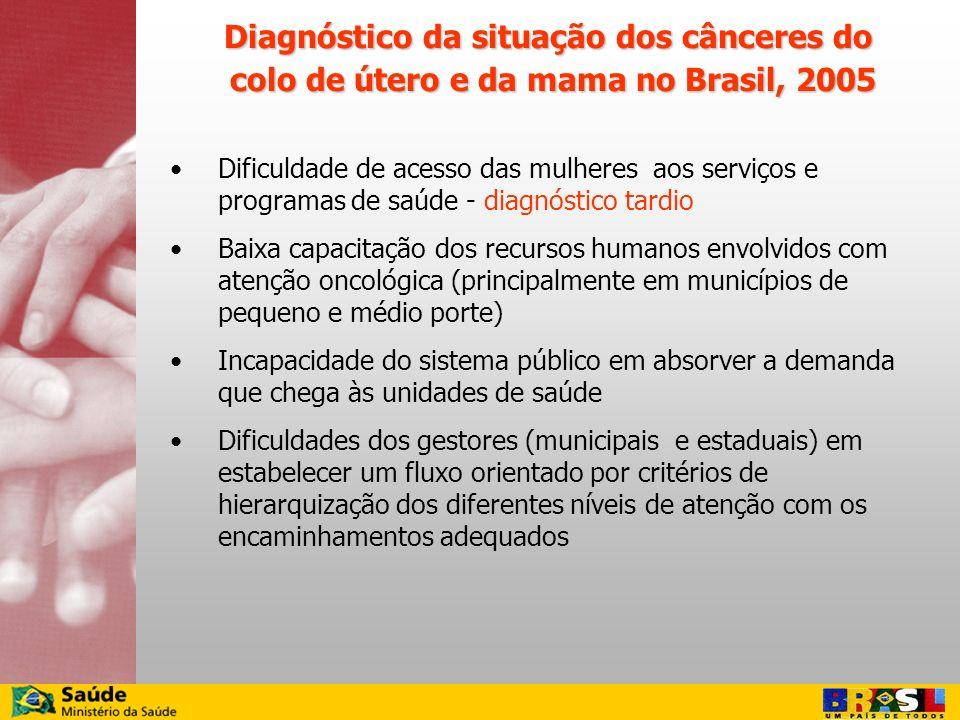 Dificuldade de acesso das mulheres aos serviços e programas de saúde - diagnóstico tardio Baixa capacitação dos recursos humanos envolvidos com atençã