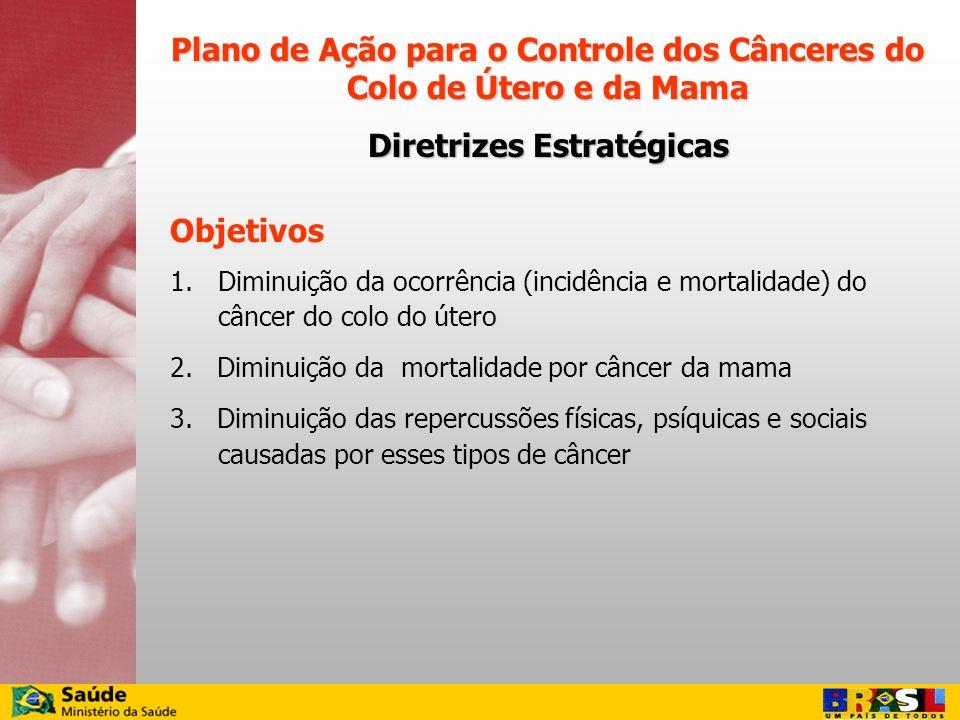 Objetivos 1. 1.Diminuição da ocorrência (incidência e mortalidade) do câncer do colo do útero 2. Diminuição da mortalidade por câncer da mama 3. Dimin