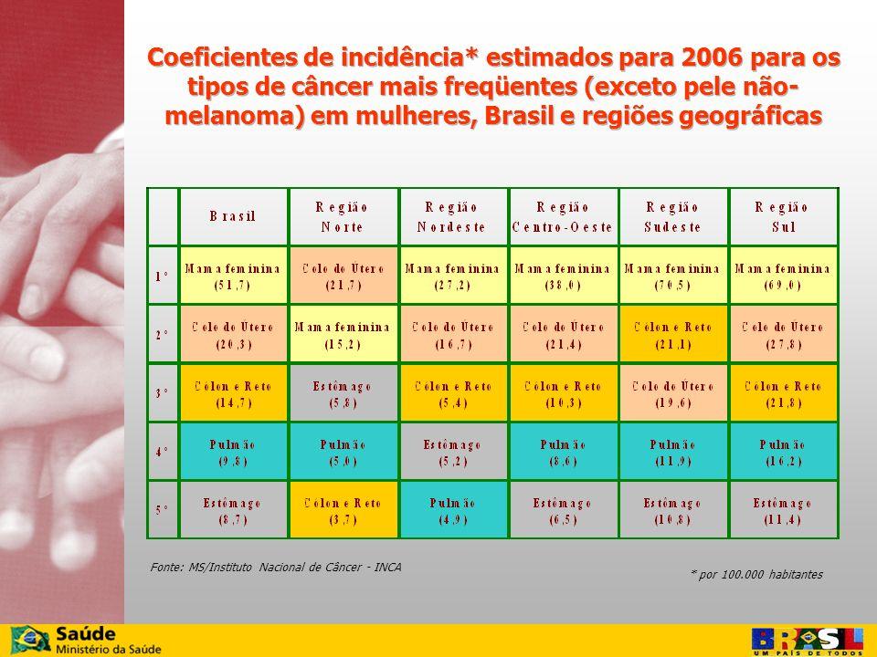 Coeficientes de incidência* estimados para 2006 para os tipos de câncer mais freqüentes (exceto pele não- melanoma) em mulheres, Brasil e regiões geog