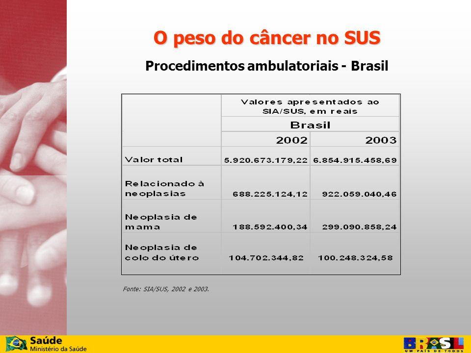 Fonte: SIA/SUS, 2002 e 2003. Procedimentos ambulatoriais - Brasil O peso do câncer no SUS