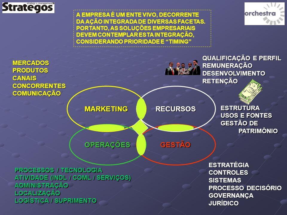 MARKETING OPERAÇÕESGESTÃO RECURSOS MERCADOSPRODUTOSCANAISCONCORRENTESCOMUNICAÇÃO PROCESSOS / TECNOLOGIA ATIVIDADE (INDL / COML / SERVIÇOS) ADMINISTRAÇÃOLOCALIZAÇÃO LOGÍSTICA / SUPRIMENTO QUALIFICAÇÃO E PERFIL REMUNERAÇÃODESENVOLVIMENTORETENÇÃO ESTRUTURA USOS E FONTES GESTÃO DE PATRIMÔNIO PATRIMÔNIO ESTRATÉGIACONTROLESSISTEMAS PROCESSO DECISÓRIO GOVERNANÇAJURÍDICO A EMPRESA É UM ENTE VIVO, DECORRENTE DA AÇÃO INTEGRADA DE DIVERSAS FACETAS.