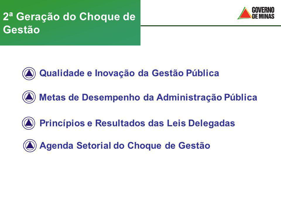 2ª Geração do Choque de Gestão Princípios e Resultados das Leis Delegadas Qualidade e Inovação da Gestão Pública Metas de Desempenho da Administração
