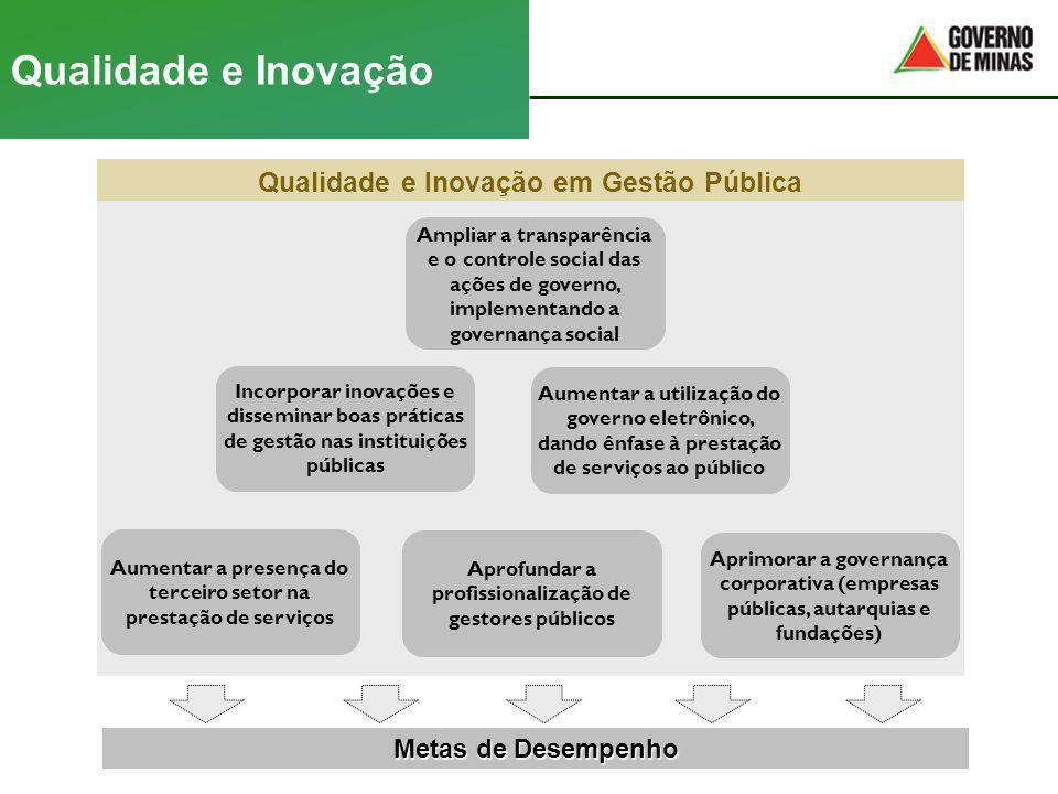 Aumentar a presença do terceiro setor na prestação de serviços Qualidade e Inovação em Gestão Pública Incorporar inovações e disseminar boas práticas