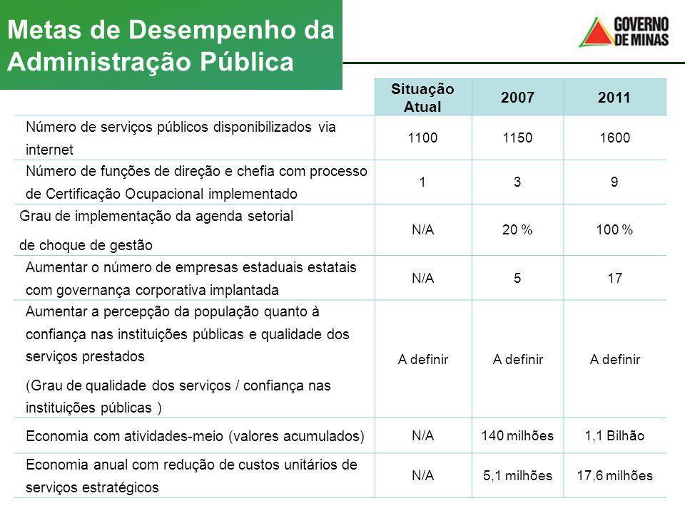 Situação Atual 20072011 Número de serviços públicos disponibilizados via internet 110011501600 Número de funções de direção e chefia com processo de C