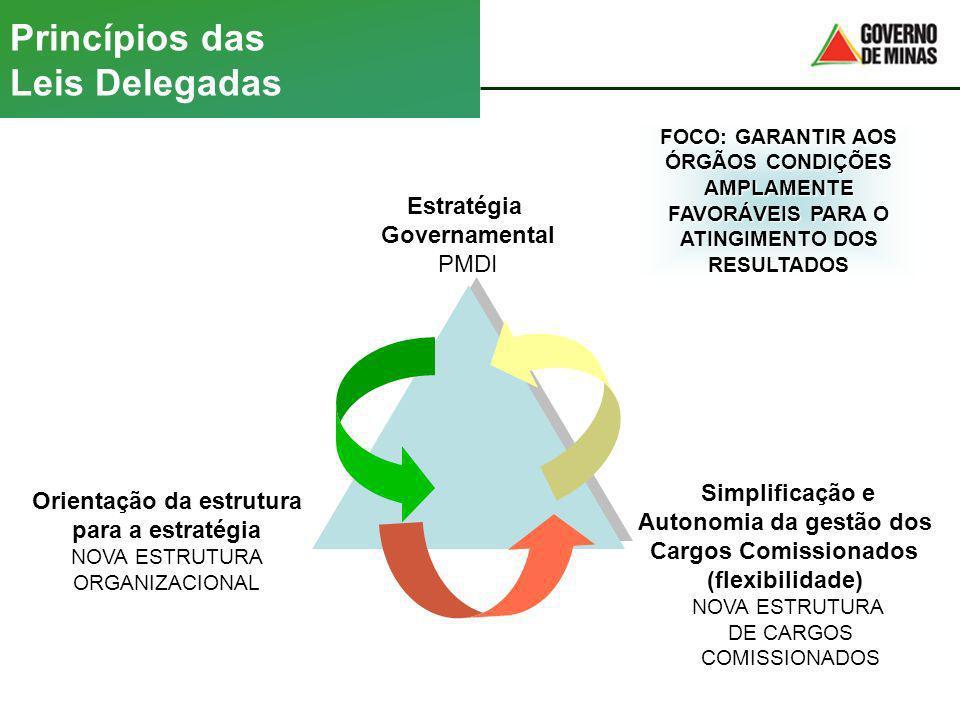 Princípios das Leis Delegadas Estratégia Governamental PMDI Orientação da estrutura para a estratégia NOVA ESTRUTURA ORGANIZACIONAL Simplificação e Au