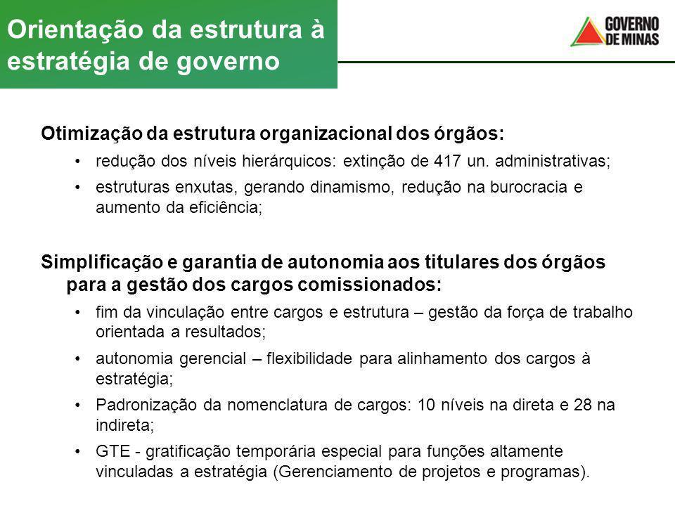 Orientação da estrutura à estratégia de governo Otimização da estrutura organizacional dos órgãos: redução dos níveis hierárquicos: extinção de 417 un