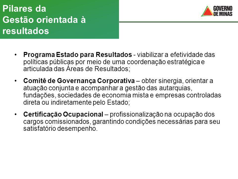 Pilares da Gestão orientada à resultados Programa Estado para Resultados - viabilizar a efetividade das políticas públicas por meio de uma coordenação