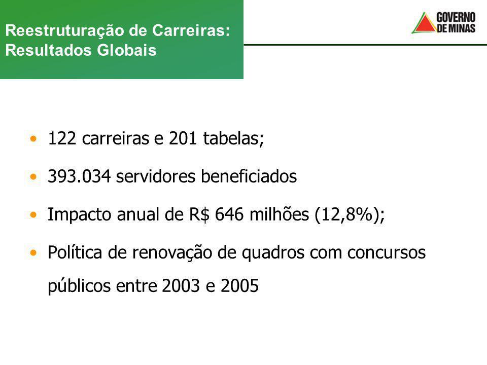 Reestruturação de Carreiras: Resultados Globais 122 carreiras e 201 tabelas; 393.034 servidores beneficiados Impacto anual de R$ 646 milhões (12,8%);