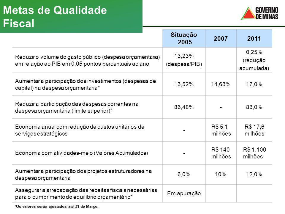 Situação 2005 20072011 Reduzir o volume do gasto público (despesa orçamentária) em relação ao PIB em 0,05 pontos percentuais ao ano 13,23% (despesa/PI