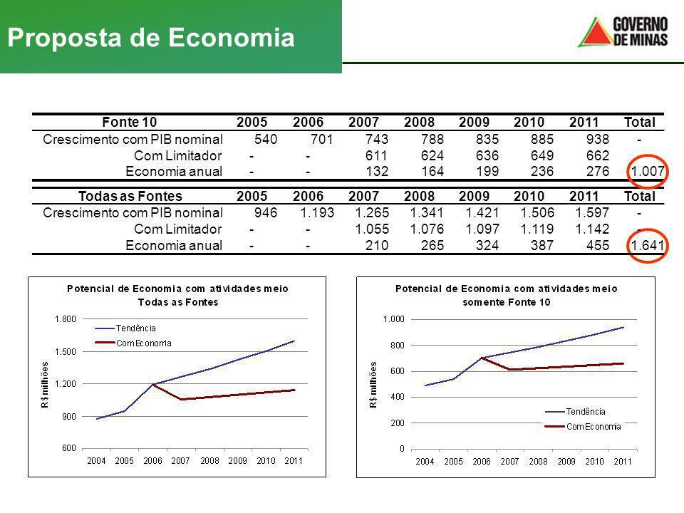Proposta de Economia Fonte 102005200620072008200920102011Total Crescimento com PIB nominal540701743788835885938- Com Limitador--611624636649662- Econo