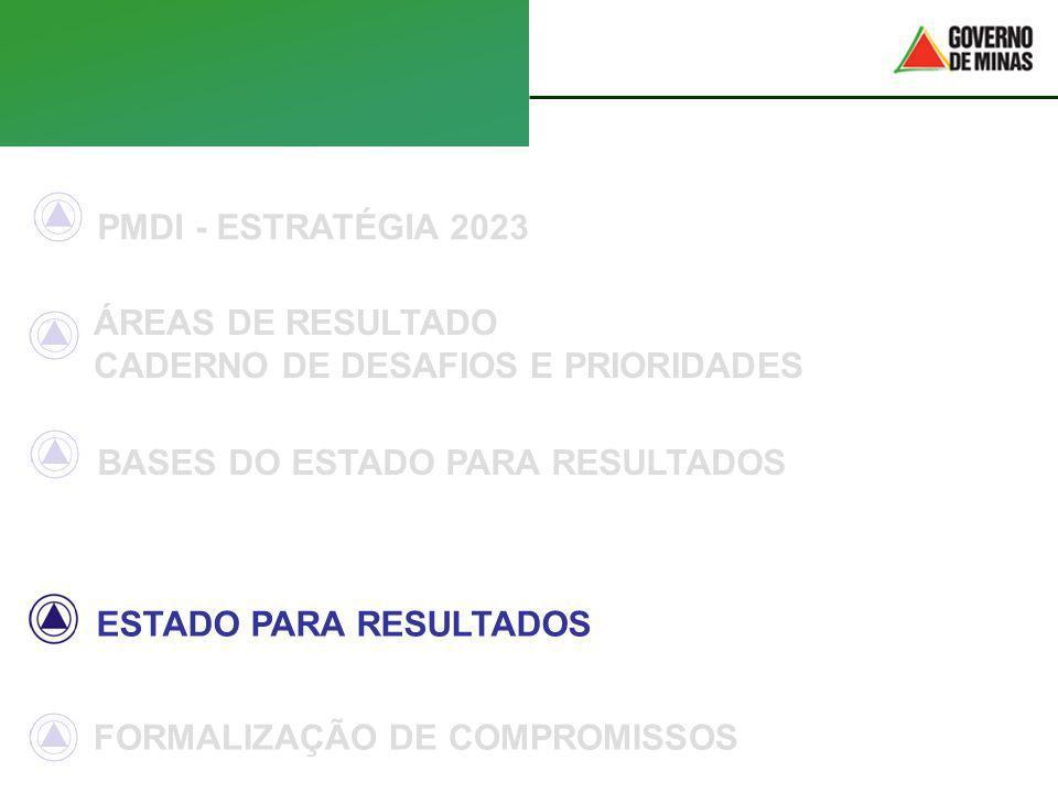 PMDI - ESTRATÉGIA 2023 ÁREAS DE RESULTADO CADERNO DE DESAFIOS E PRIORIDADES BASES DO ESTADO PARA RESULTADOS ESTADO PARA RESULTADOS FORMALIZAÇÃO DE COM