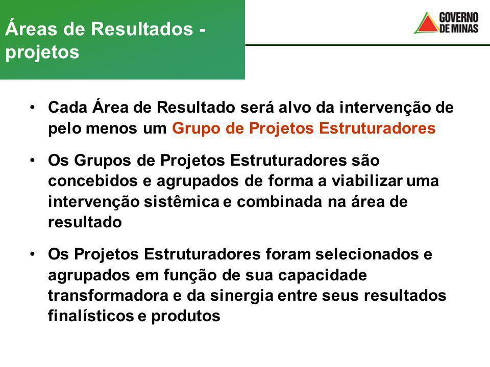 Áreas de Resultados - projetos Cada Área de Resultado será alvo da intervenção de pelo menos um Grupo de Projetos Estruturadores Os Grupos de Projetos