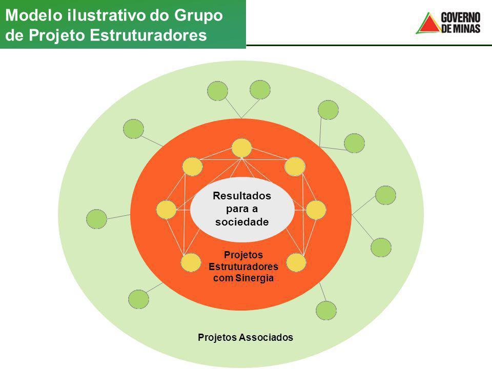 Modelo ilustrativo do Grupo de Projeto Estruturadores Projetos Associados Projetos Estruturadores com Sinergia Resultados para a sociedade