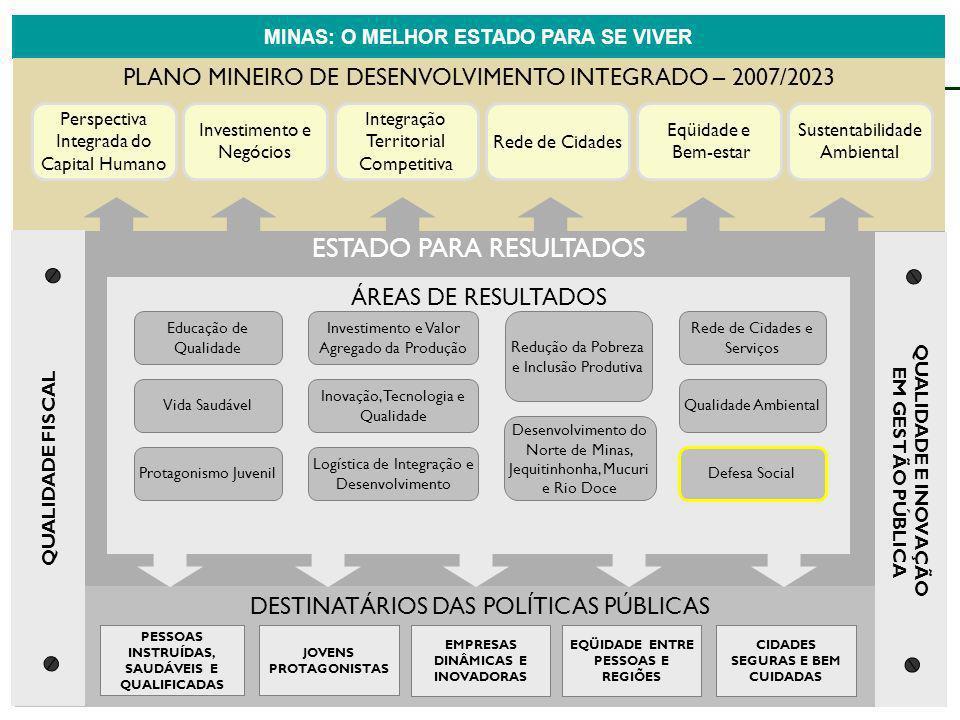 ESTADO PARA RESULTADOS ÁREAS DE RESULTADOS DESTINATÁRIOS DAS POLÍTICAS PÚBLICAS MINAS: O MELHOR ESTADO PARA SE VIVER PLANO MINEIRO DE DESENVOLVIMENTO