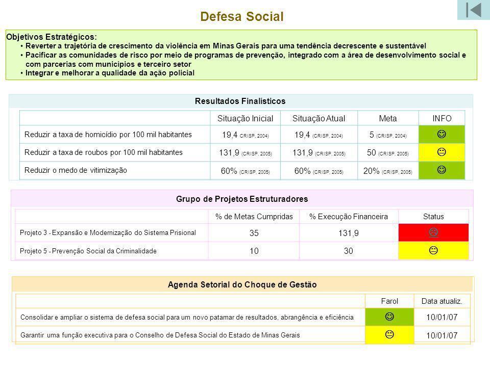 Defesa Social Grupo de Projetos Estruturadores Objetivos Estratégicos: Reverter a trajetória de crescimento da violência em Minas Gerais para uma tend