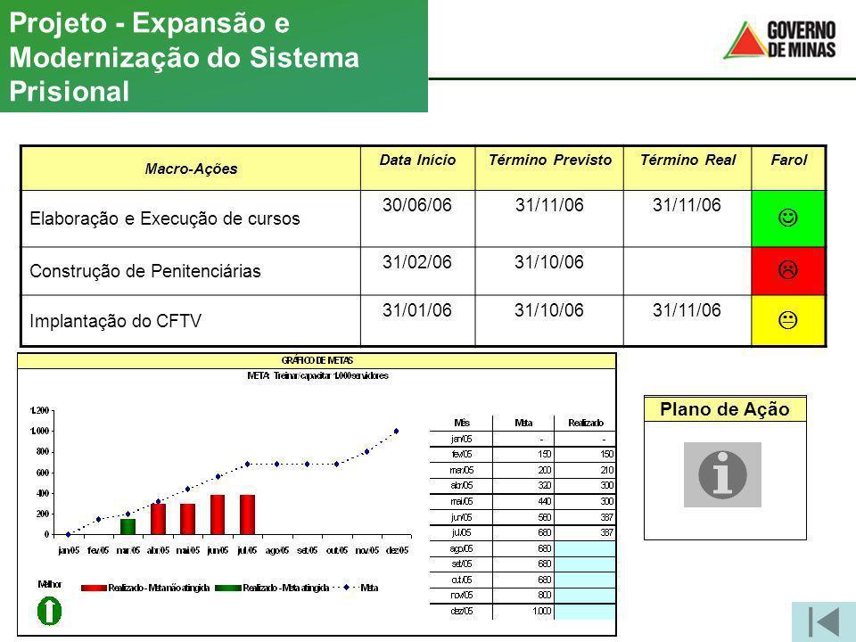 Macro-Ações Data InícioTérmino PrevistoTérmino RealFarol Elaboração e Execução de cursos 30/06/0631/11/06 Construção de Penitenciárias 31/02/0631/10/0