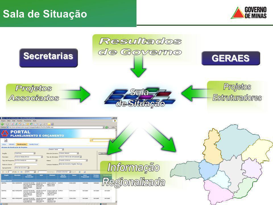 Sala de SituaçãoGERAES Secretarias 3,6% 12,7% 3,6% 12,7% 3,6% 12,7%