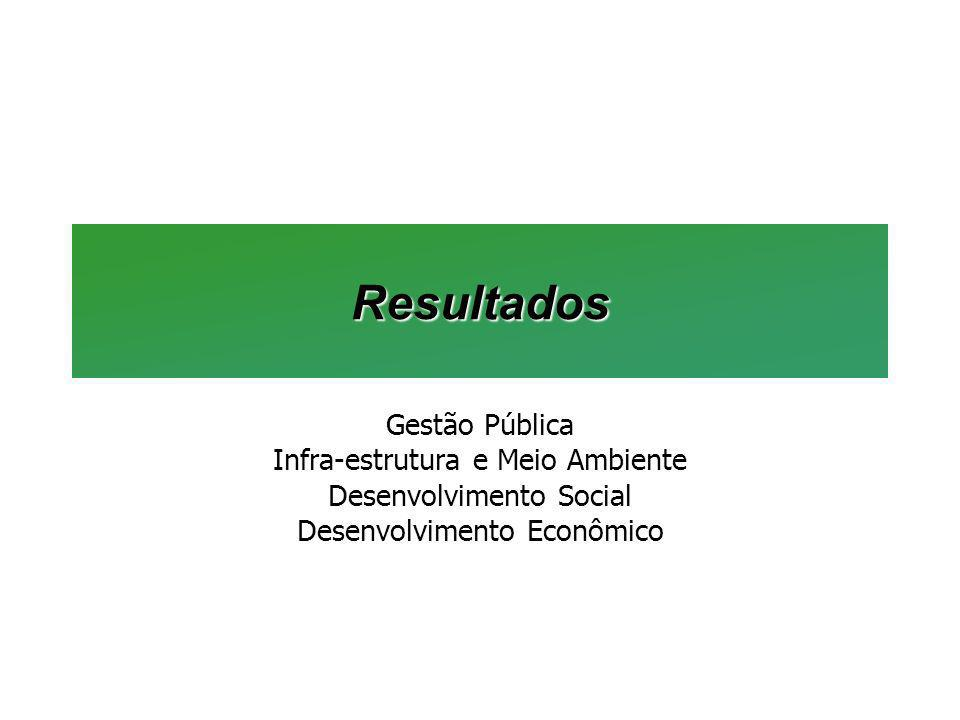 Resultados Gestão Pública Infra-estrutura e Meio Ambiente Desenvolvimento Social Desenvolvimento Econômico