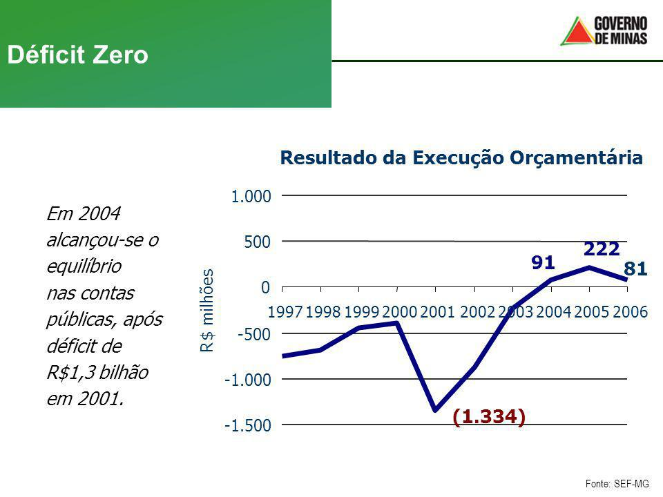 Déficit Zero Em 2004 alcançou-se o equilíbrio nas contas públicas, após déficit de R$1,3 bilhão em 2001. Fonte: SEF-MG Resultado da Execução Orçamentá