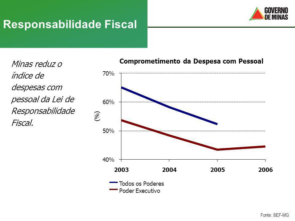 Responsabilidade Fiscal Minas reduz o índice de despesas com pessoal da Lei de Responsabilidade Fiscal. Fonte: SEF-MG Comprometimento da Despesa com P