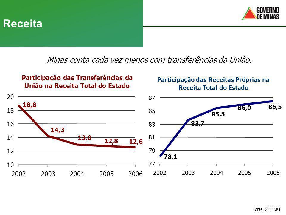 Receita Minas conta cada vez menos com transferências da União. Fonte: SEF-MG Participação das Transferências da União na Receita Total do Estado 18,8