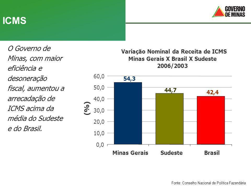 ICMS O Governo de Minas, com maior eficiência e desoneração fiscal, aumentou a arrecadação de ICMS acima da média do Sudeste e do Brasil. Fonte: Conse
