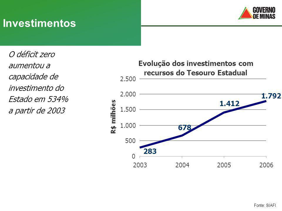Investimentos O déficit zero aumentou a capacidade de investimento do Estado em 534% a partir de 2003 Fonte: SIAFI Evolução dos investimentos com recu