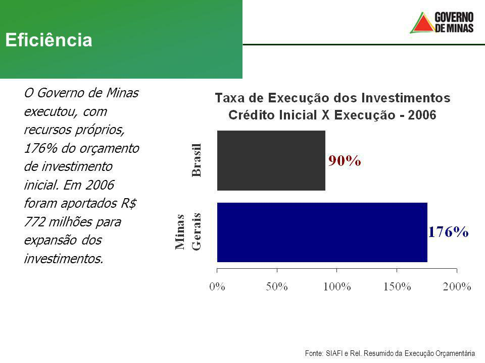 Eficiência O Governo de Minas executou, com recursos próprios, 176% do orçamento de investimento inicial. Em 2006 foram aportados R$ 772 milhões para