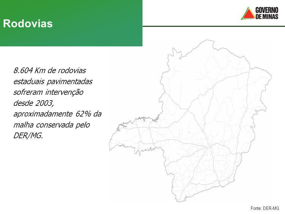 Rodovias 8.604 Km de rodovias estaduais pavimentadas sofreram intervenção desde 2003, aproximadamente 62% da malha conservada pelo DER/MG. Fonte: DER-