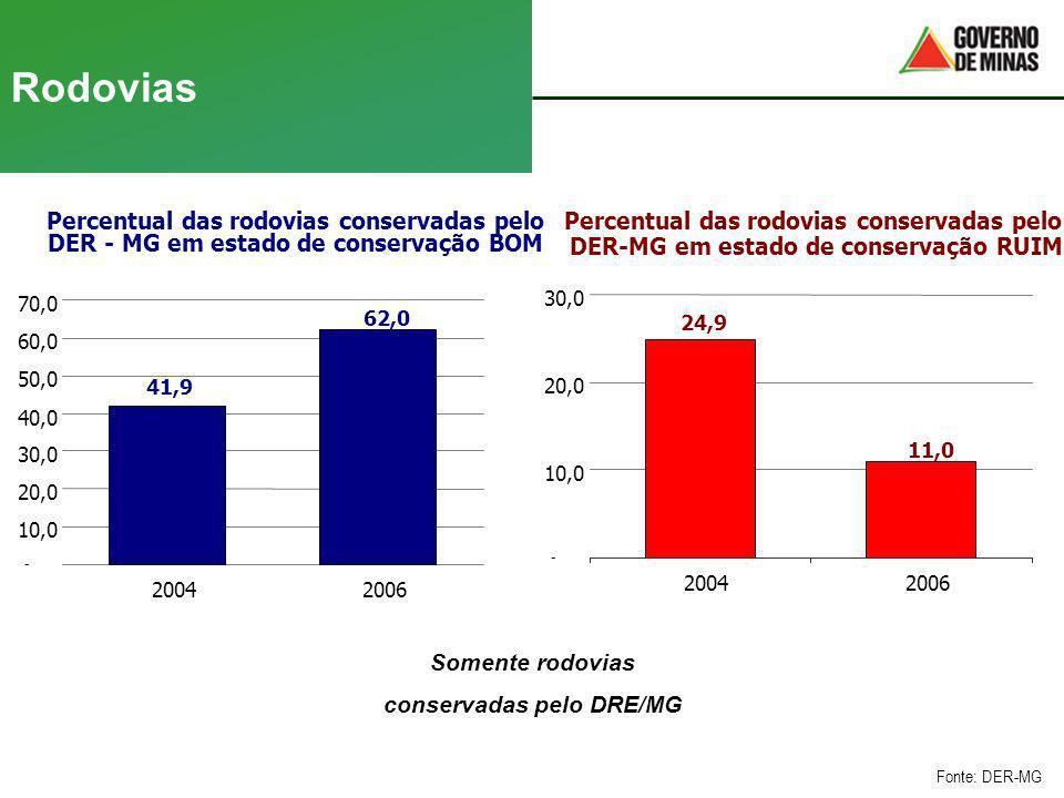 Rodovias Fonte: DER-MG Percentual das rodovias conservadas pelo DER - MG em estado de conservação BOM 41,9 62,0 - 10,0 20,0 30,0 40,0 50,0 60,0 70,0 2