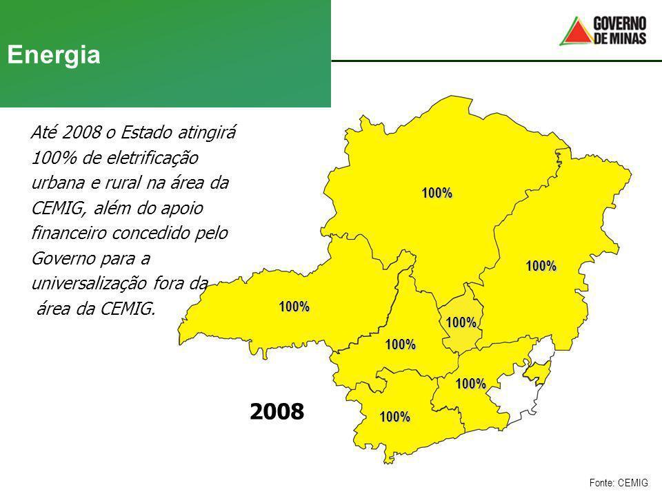 Energia 2008 100% 100% 100% 100% 100% 100% 100% Fonte: CEMIG Até 2008 o Estado atingirá 100% de eletrificação urbana e rural na área da CEMIG, além do
