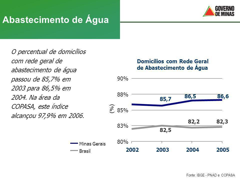 Abastecimento de Água O percentual de domicílios com rede geral de abastecimento de água passou de 85,7% em 2003 para 86,5% em 2004. Na área da COPASA